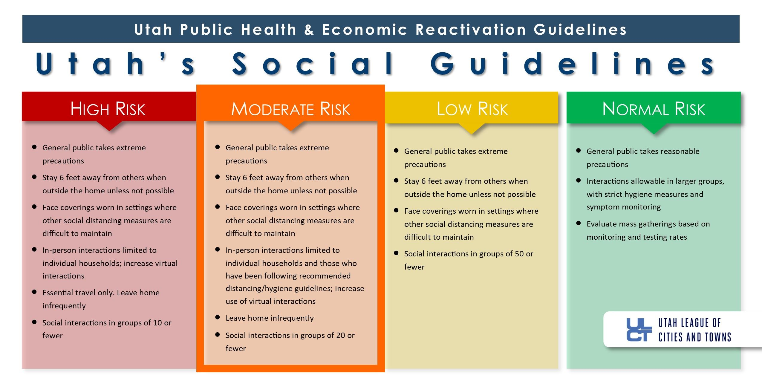 Public Guidlines 4.0 Infographics - Orange Status - ULCT - Social Guidlines