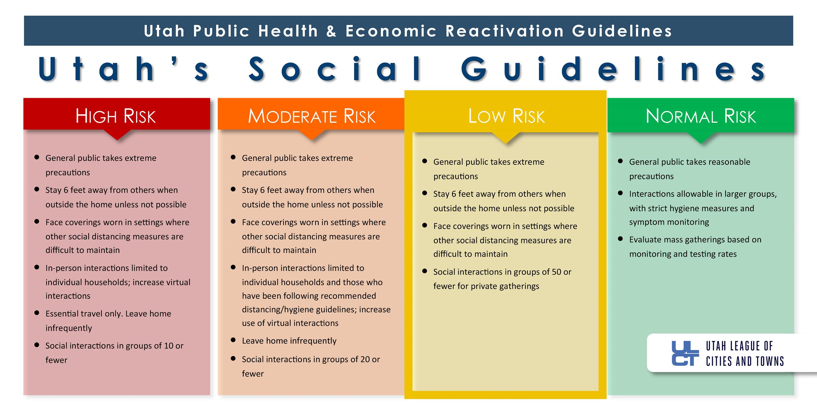 Public Guidelines 4.0 Infographics - Yellow Status - Social Guidlines